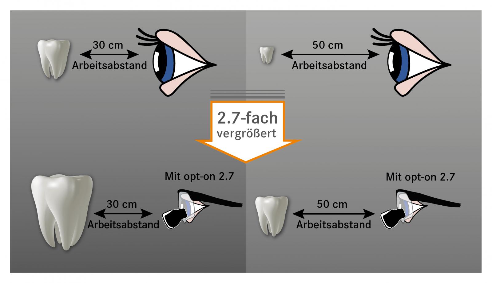 2.7-Fache vergrößerung bei den Arbeitsabständen 30 und 50 cm visualisiert